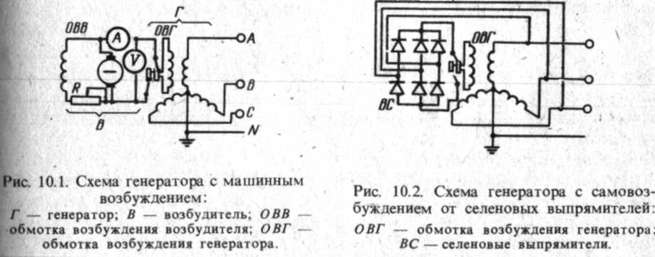 Устройство генераторов и